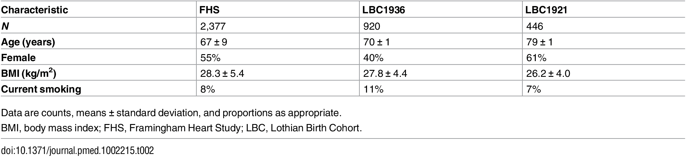 Study characteristics of the Framingham Heart Study and Lothian Birth Cohort participants (discovery cohorts) at the time of DNA methylation assays.