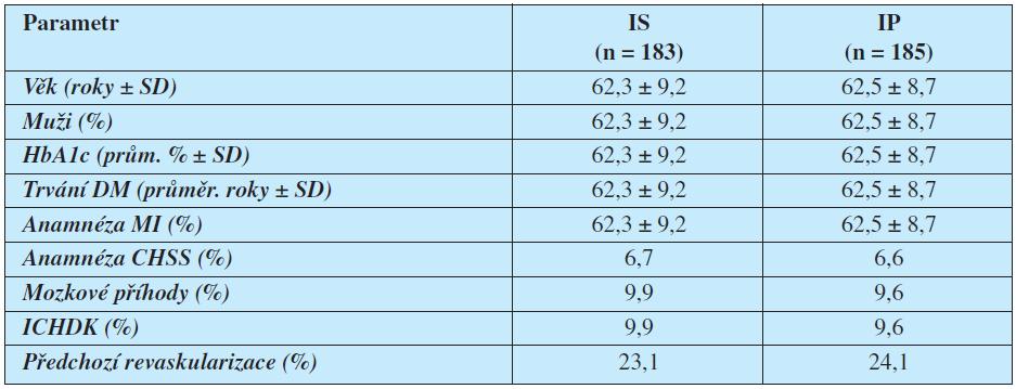 """Základní charakteristiky populace studie BARI 2D – srovnání pacientů randomizovaných k léčby """"inzulín senzitizéry"""" (IS) a """"inzulín providery"""" (IP)"""