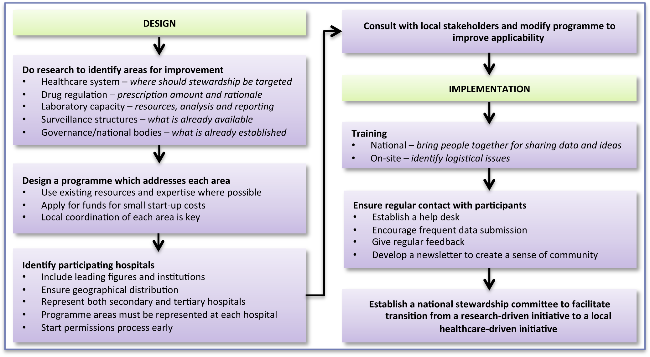 """Bridging the """"know–do"""" gap: design and implementation of an antimicrobial stewardship programme in an emerging economy."""