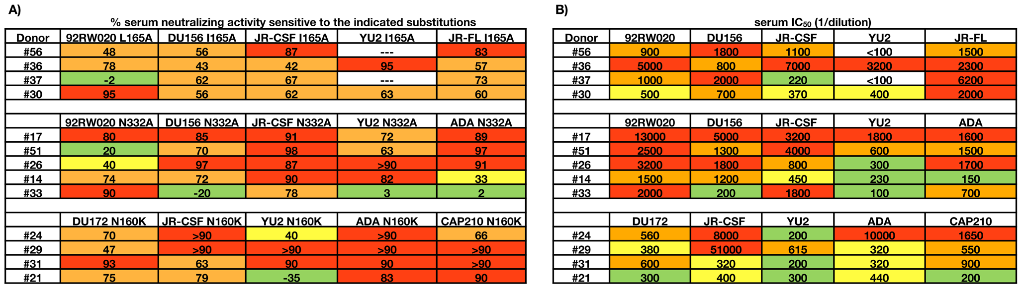 Effects of single amino acid substitutions on broad serum neutralizing activity.