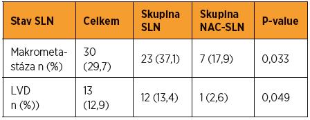 Samostatné srovnání podle prevalence makrometastáz a LVD