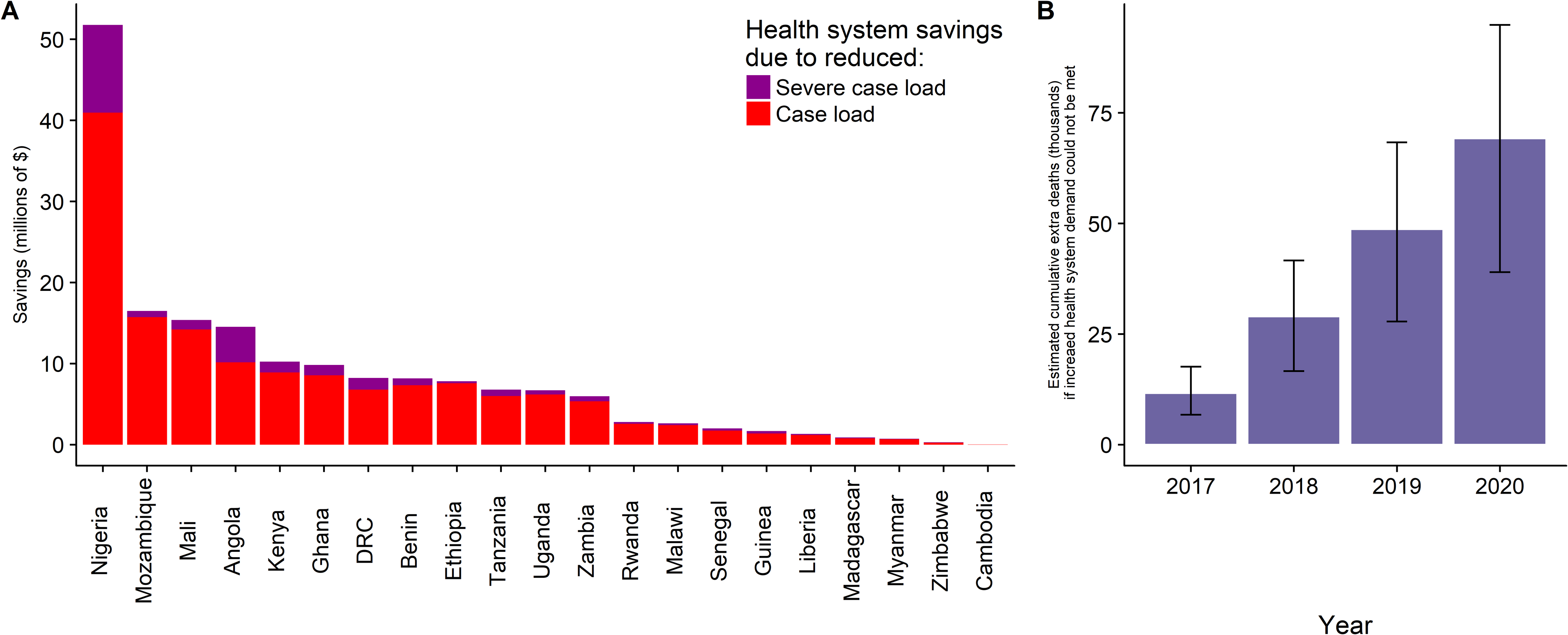 The health-system benefits associated with PMI funding.