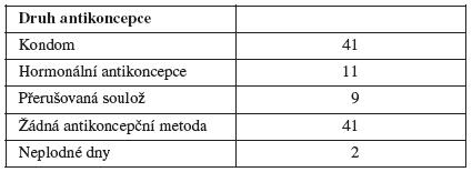 Antikoncepce při prvním pohlavním styku (v procentech)