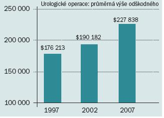 Vývoj průměrné výše odškodného vyplaceného v letech 1997–2007.