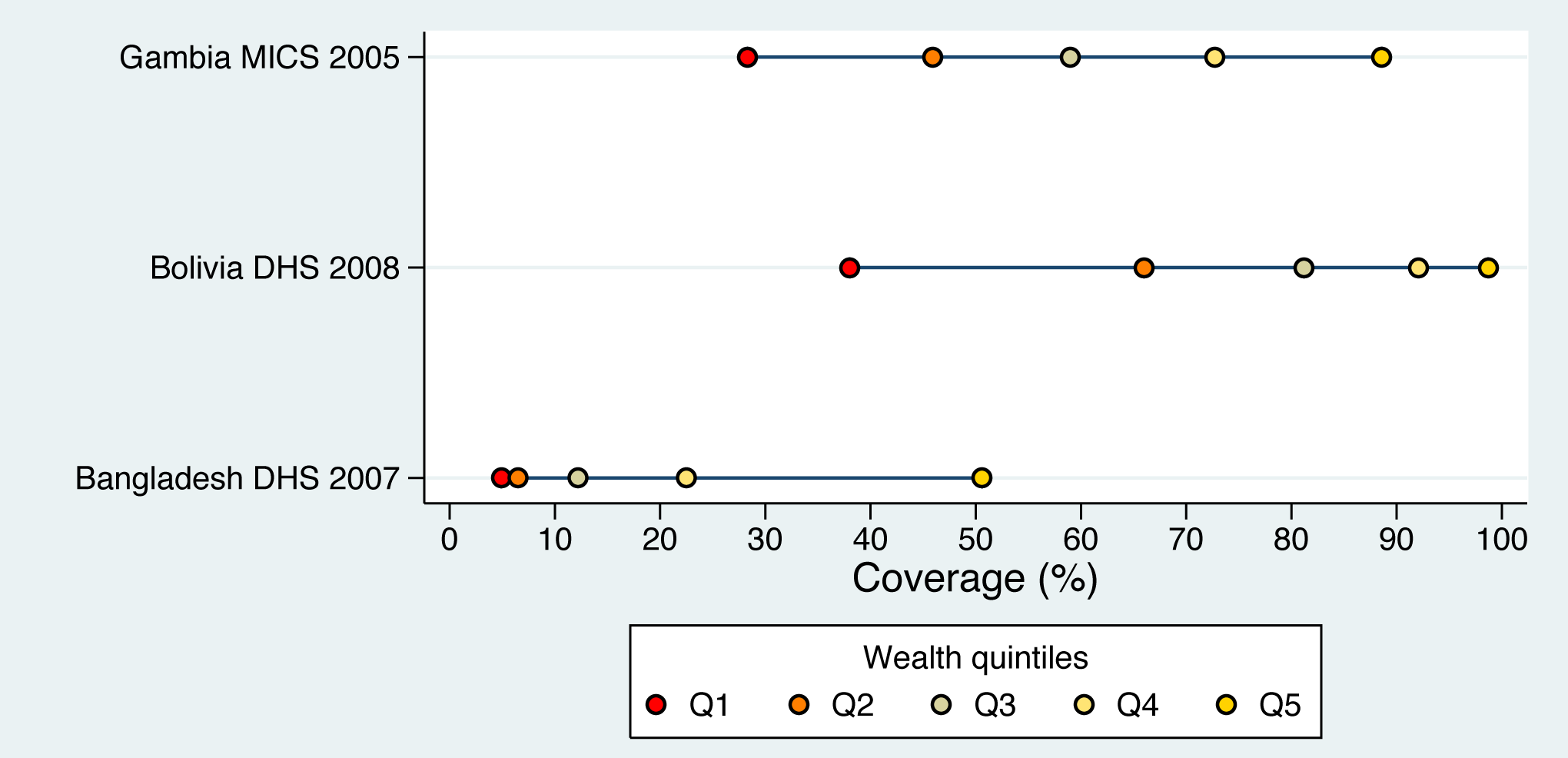 Linear, bottom, and top patterns of inequality for skilled birth attendance in Gambia, Bolivia, and Bangladesh, respectively.