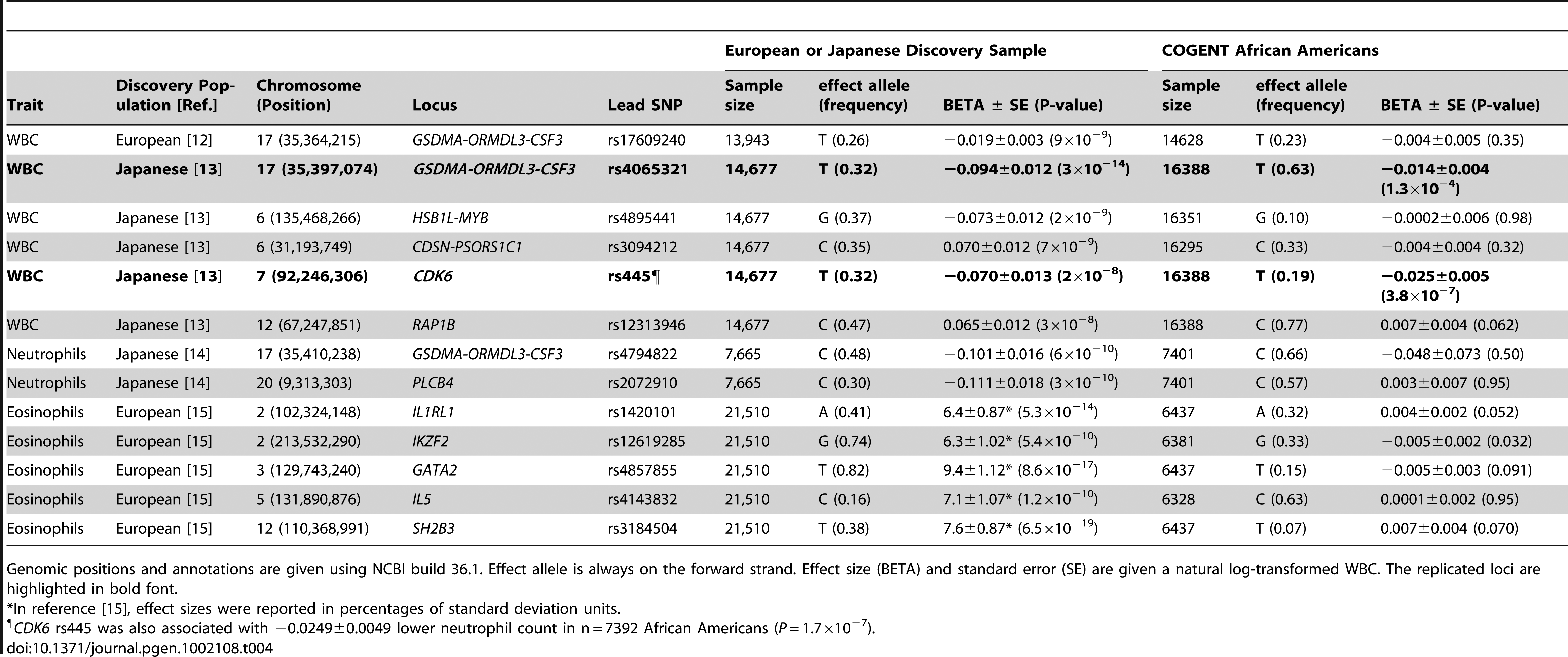 Assessment in African-Americans of loci previously associated with leukocyte traits in Caucasians and/or Japanese.