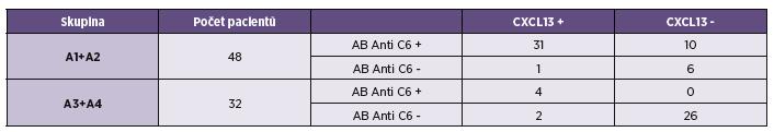 Porovnání vyšetření chemokinu CXCL13 s anti C6 protilátkami v mozkomíšním moku u pacientů s pozitivním a negativním protilátkovým indexem Table 3. Comparison of the detection of CXCL13 chemokine and antibodies to the C6 peptide in CSF of patients with positive and negative antibody index