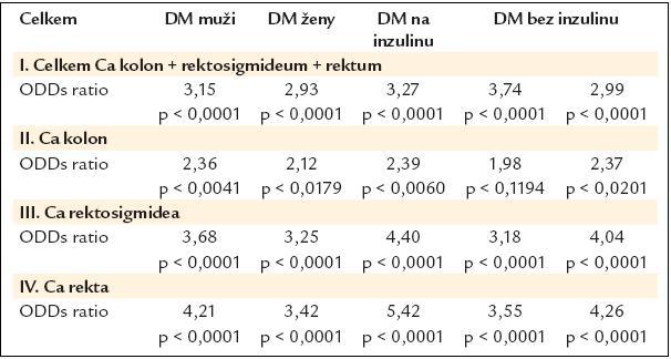 Poměr šancí pro vznik kolorektálního karcinomu u diabetiků v české populaci. Podle [3].