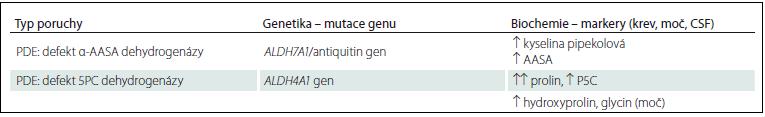 Genetické a biochemické vyšetření u PDE.