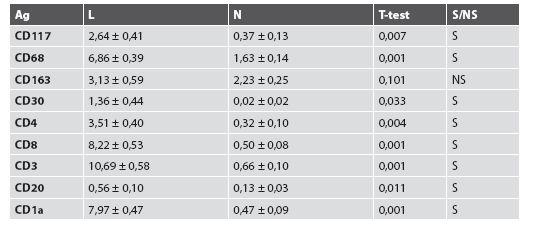 Porovnanie štatistických nálezov získaných meraní lezionálnej a nelezionálnej kože.