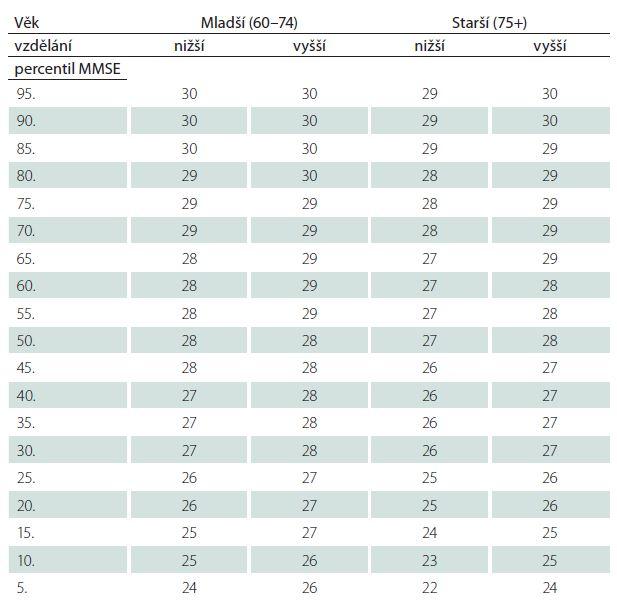 Percentilová tabulka pro skóry MMSE ve čtyřech skupinách dle věku a vzdělání.