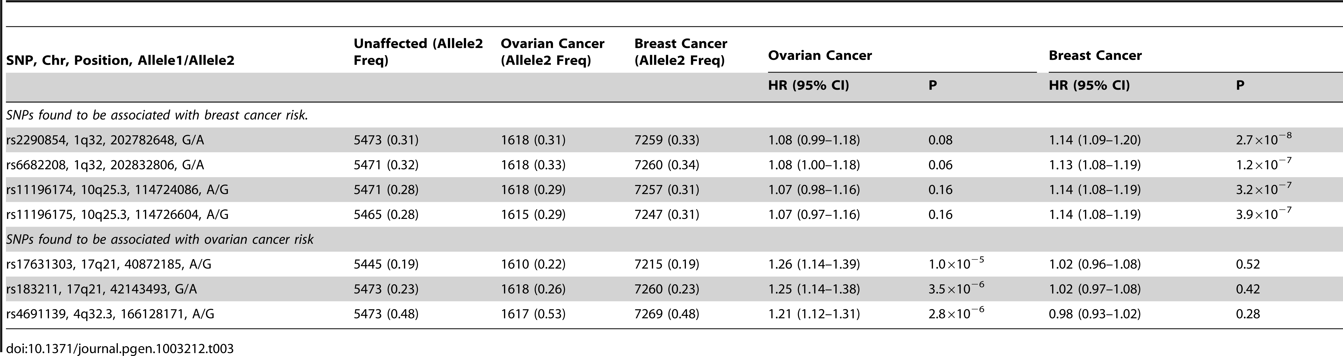 Analysis of associations with breast and ovarian cancer risk simultaneously (competing risks analysis) for SNPs found to be associated with breast or ovarian cancer.