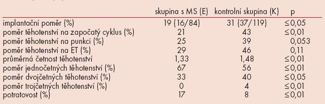 Výsledky cyklů IVF/ICSI+ET.