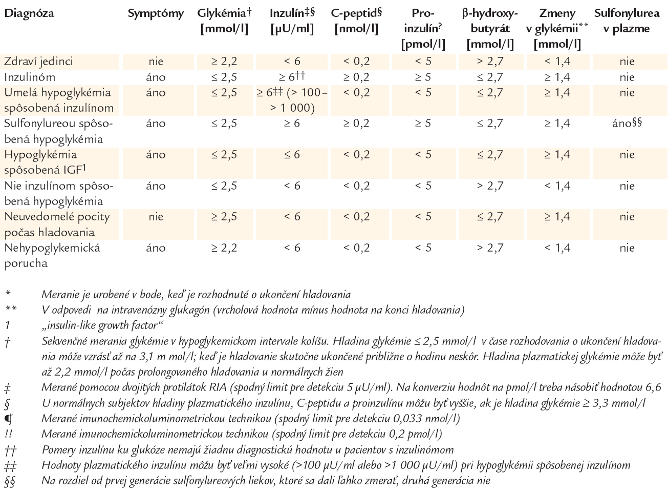 Diagnostická interpretácia výsledkov testu 72hodinového hladovania.*