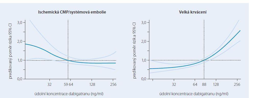 Regresní analýza závislosti rizika ischemické CMP a velkých krvácení na plazmatických koncentracích dabigatranu ve studii RE-LY. Upraveno podle [14].