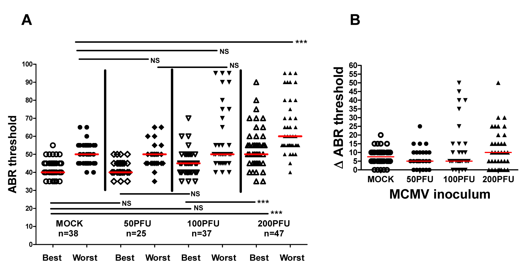 Virus inoculum dependence of ABR thresholds in individual ears of infected animals.