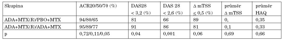 (Emery et al. Abstract EULAR 2011)
