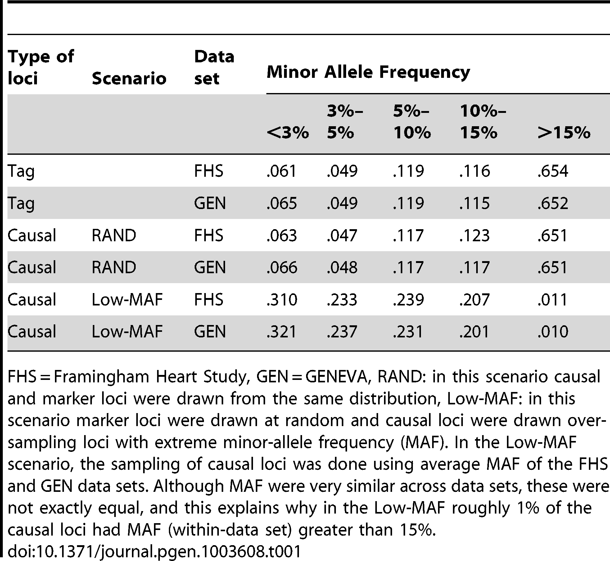 Percentage of loci by minor allele frequency (MAF), scenario and data set.