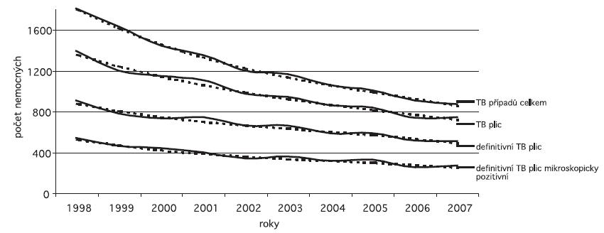 Trendy počtů hlášených onemocnění TB (nová onemocnění a recidivy) v České republice v letech 1998–2007