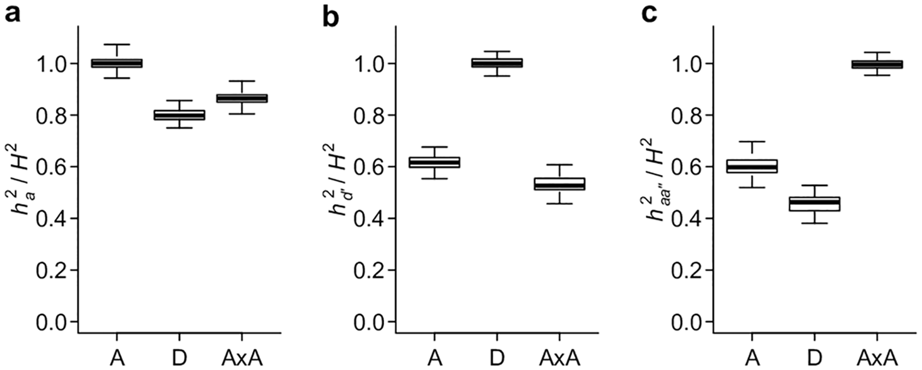 Conventional and alternative parameterizations capture the majority of polygenic genetic variance.