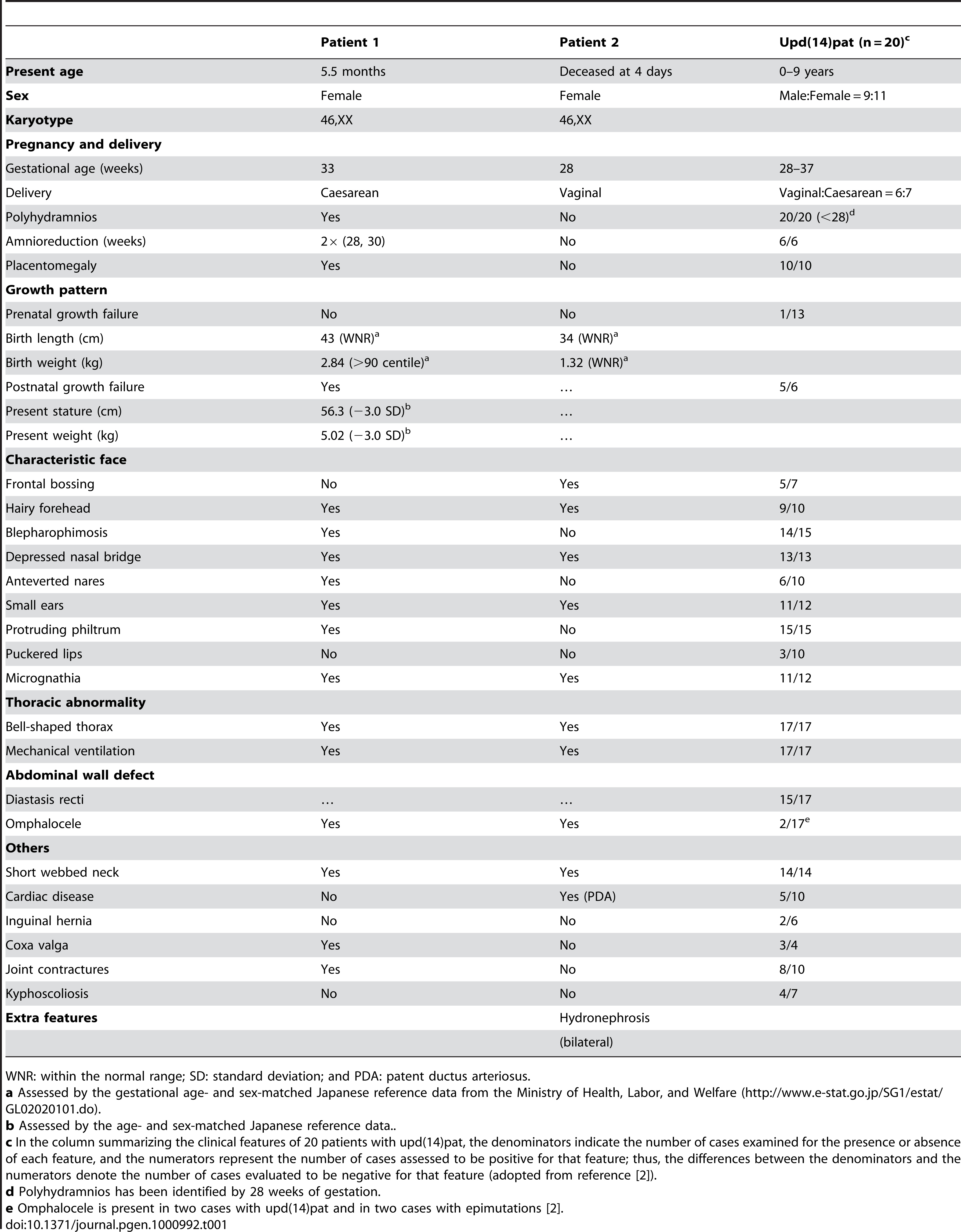 Clinical features in patients 1 and 2.