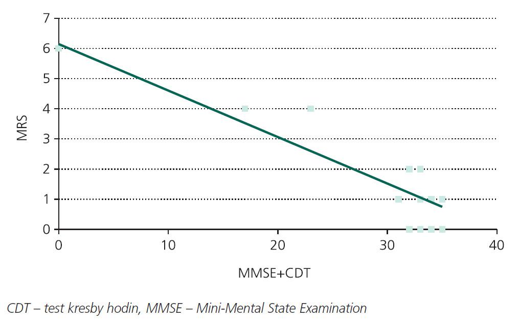 Korelace výsledků testů kognitivních funkcí (MMSE a CDT) a soběstačnosti pacienta po 90 dnech hodnocené pomocí modifikované Rankinovy škály (mRS).