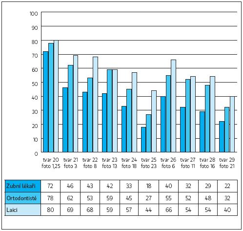 Průměrné ocenění jednotlivých tvarů pro laterální řezáky