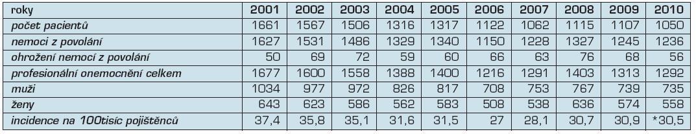 Profesionální onemocnění hlášená v České republice v letech 2001–2010