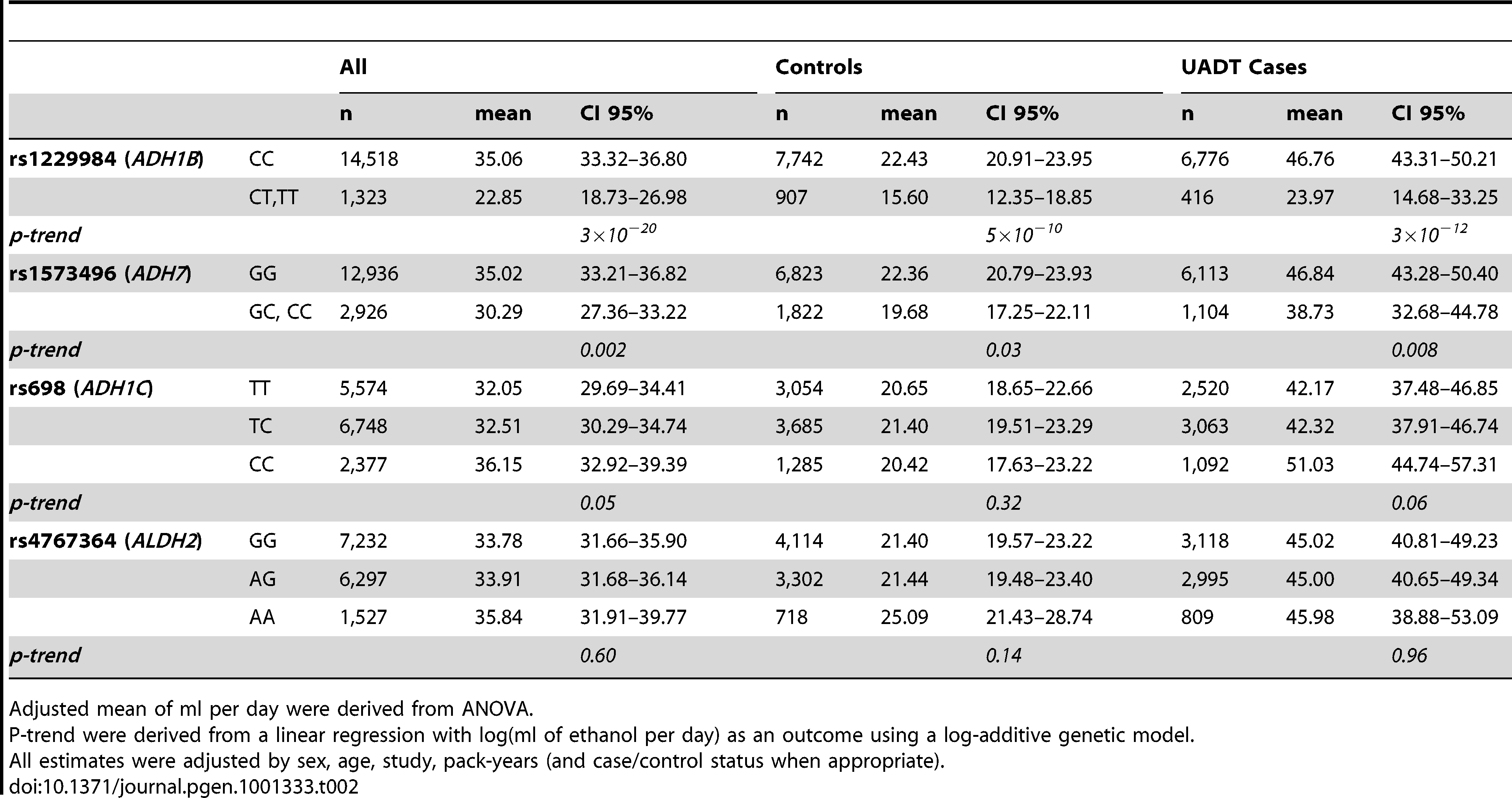 Association between rs1229984, rs1573496, rs698, rs4767364, and drinking intensity in ever drinkers expressed as mean of ml of ethanol consumed per day.