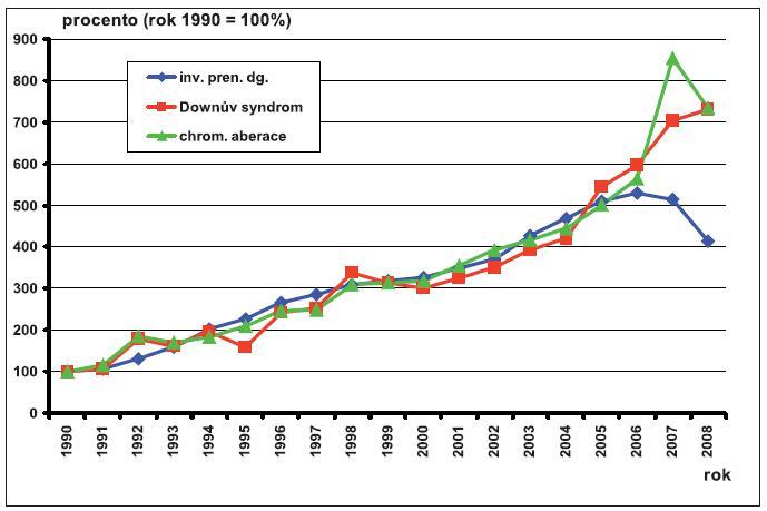 Invazivní prenatální diagnostika, záchyt Downova syndromu a záchyt vrozených chromozomových aberací – Česká republika, 1990–2008