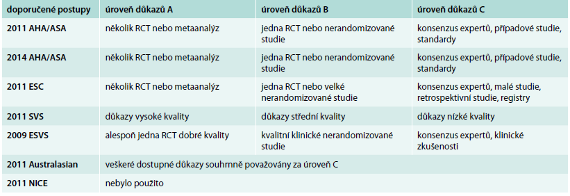 Přehled klasifikací úrovní kvality důkazů