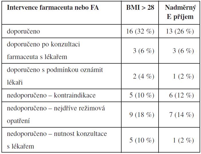 Intervence farmaceuta nebo FA v managementu samoléčení orlistatem vzhledem k indikacím (BMI > 28 a energetický (E) příjem) (n = 50)