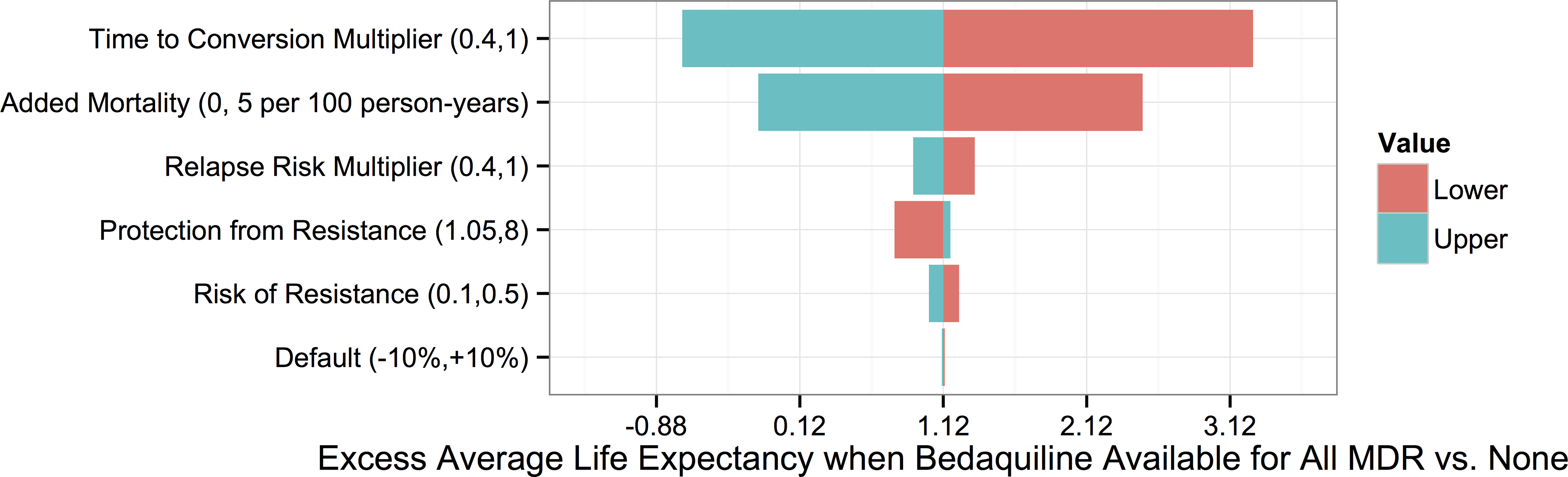 Tornado plot displaying how the potential improvement in average life expectancy that would result from use of bedaquiline for all patients with MDR TB versus no patients depends on the values of particular parameters.