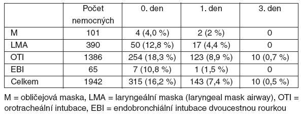 Výskyt bolestí v krku 0., 1. a 3. pooperační den podle způsobu zajištění dýchacích cest