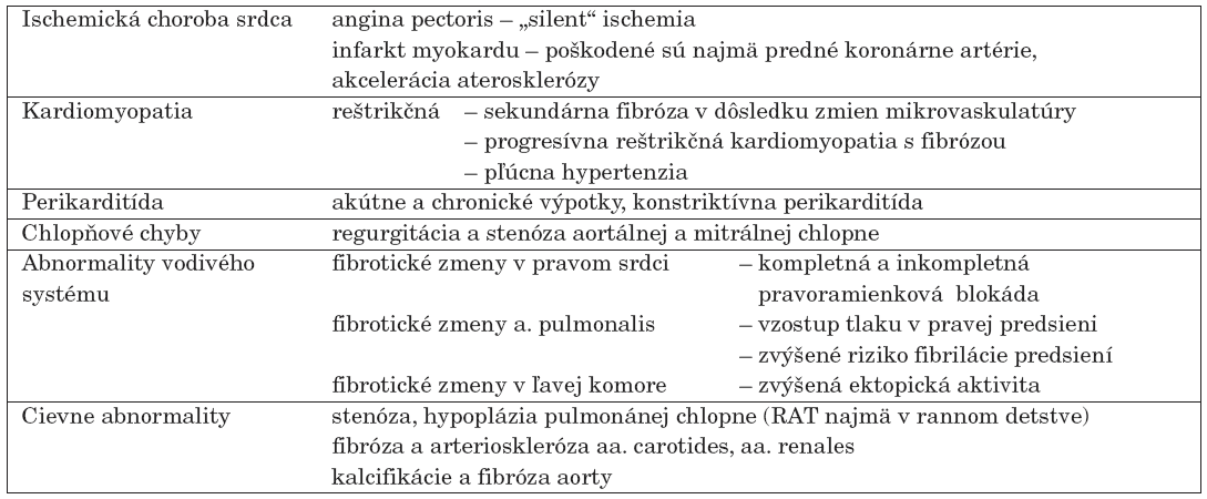 Kardiotoxicita po rádioterapii (voľne podľa [12]).