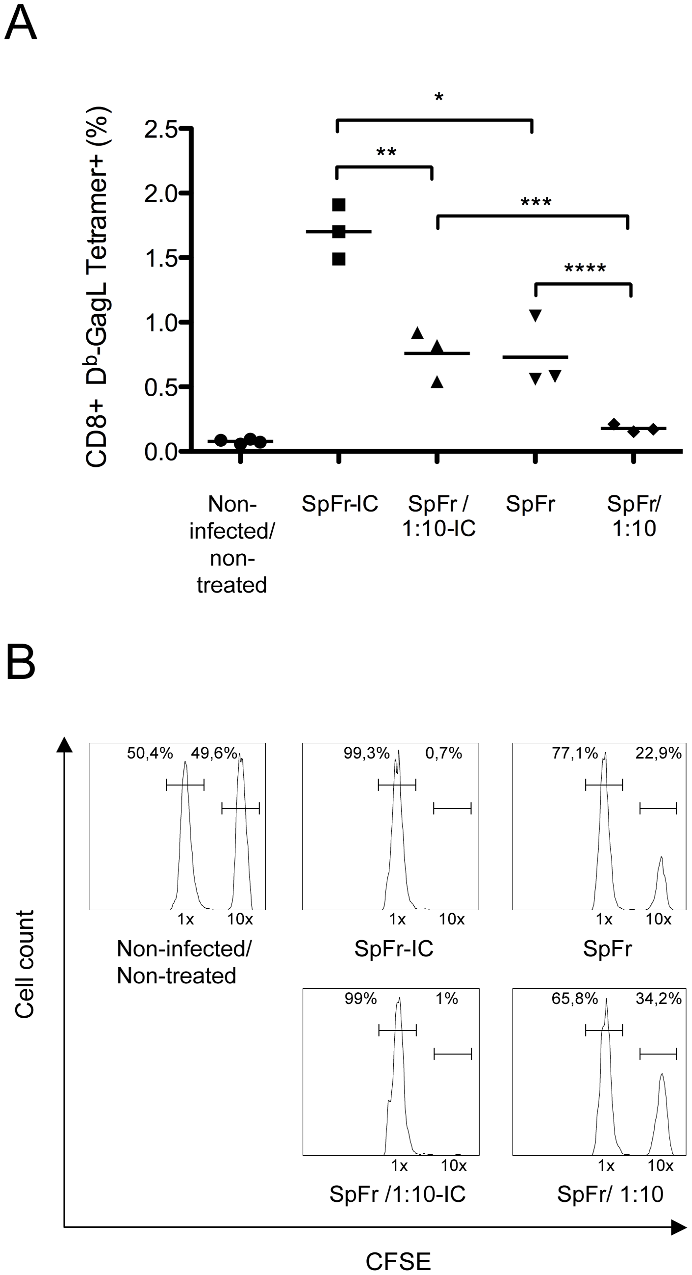 <i>In vivo</i> enhancement of CD8<sup>+</sup> T-cell responses against FrCas<sup>E</sup> by ICs.