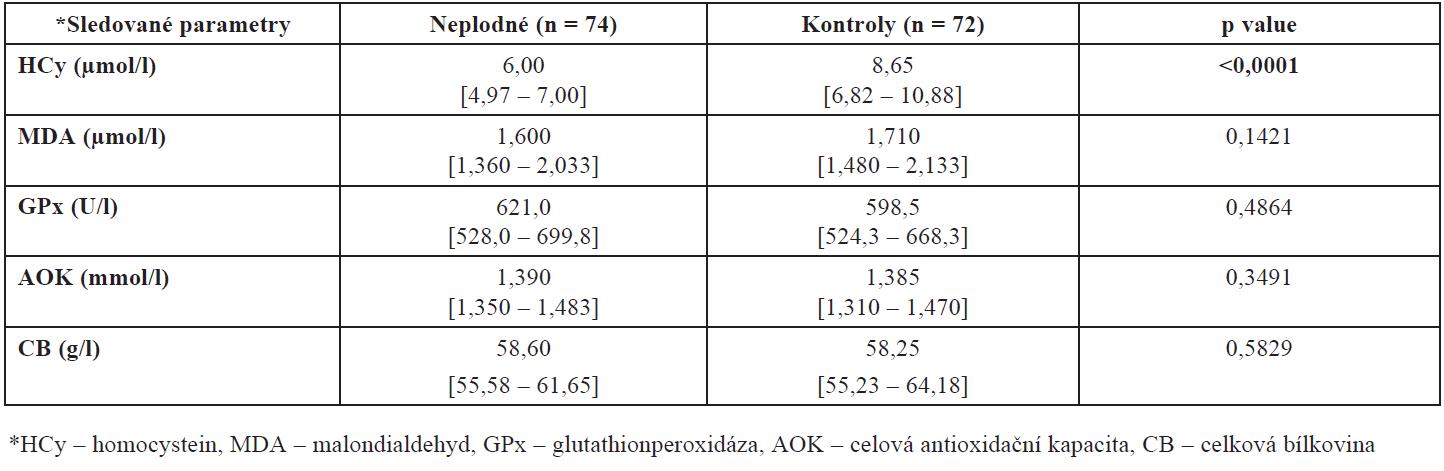 Hladiny HCy, MDA, GPx, AOK a CB ve folikulární tekutině neplodných žen a kontrolní skupiny zdravých dárkyň oocytů  (hodnoty jsou uvedeny jako medián a interkvartilové rozpětí)