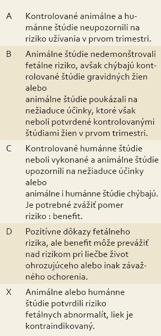 FDA kategórie bezpečnosti liekov počas gravidity [1]. Tab. 1. FDA drug safety categories during pregnancy [1].
