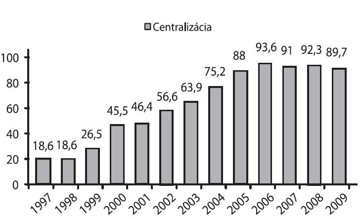 Centralizácia plodov in-utero v Žilinskom kraji (%)