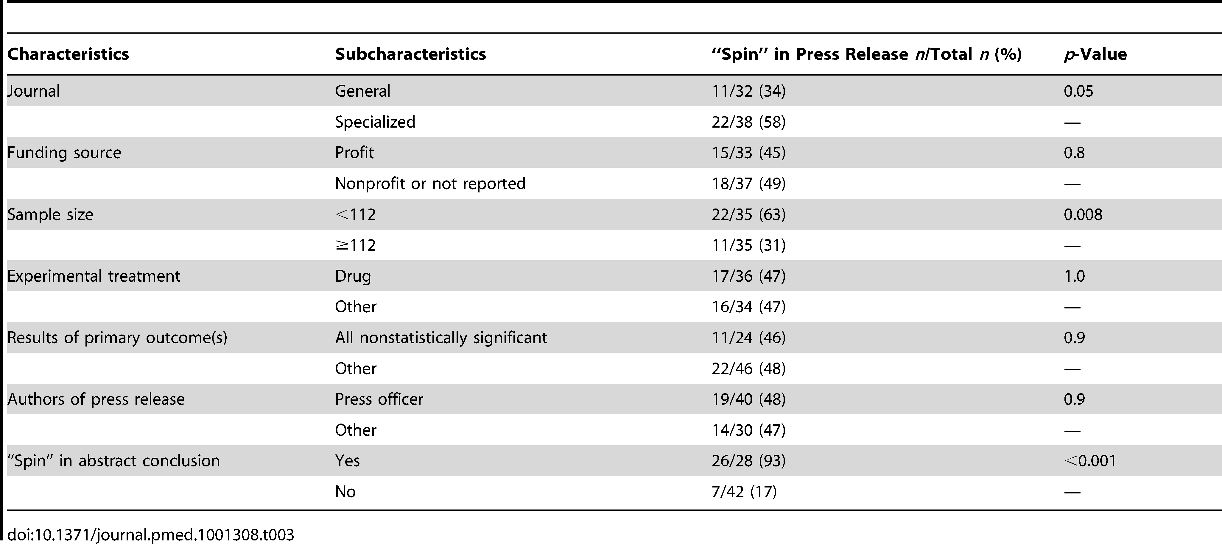 "Bivariate analysis of factors associated with and ""spin"" in the press releases."