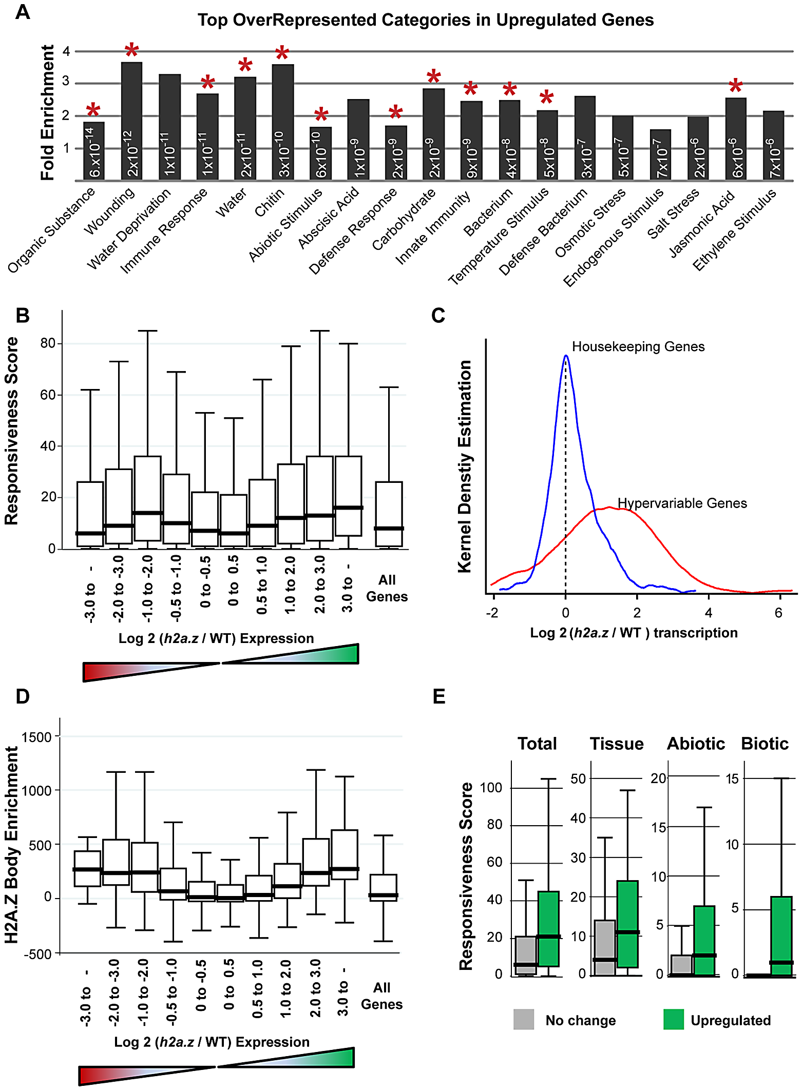 Genes with H2A.Z gene body enrichment are misregulated in <i>h2a.z</i>.