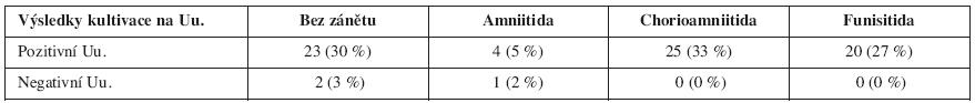 Vztah pozitivity Uu. u pacientek s PPROM a histologického nálezu (p < 0,0047)