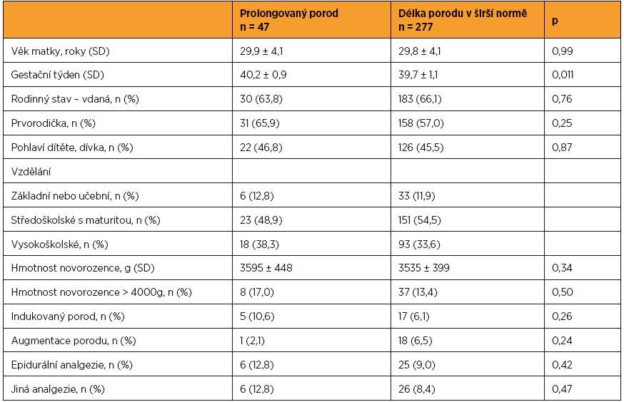 Srovnání skupin žen rozlišených dle trvání aktivní fáze I. doby porodní (prolongovaný porod vs. porod v normě) – sociodemografické a biomedicínské charakteristiky