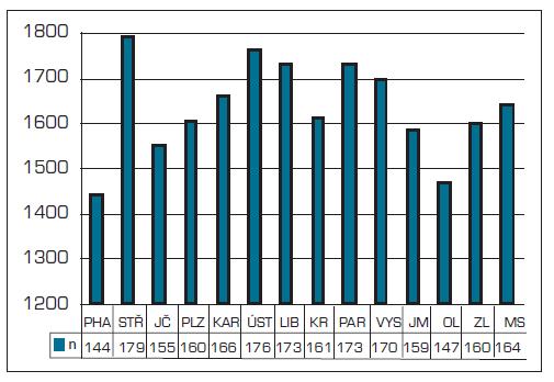 Počet registrovaných pacientů na 1 všeobecného praktického lékaře v roce 2010
