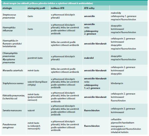 Pneumonie – cílené podávání antibiotik