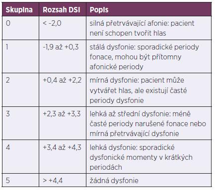 Klasifikace hlasu podle Dysphonia Severity Index