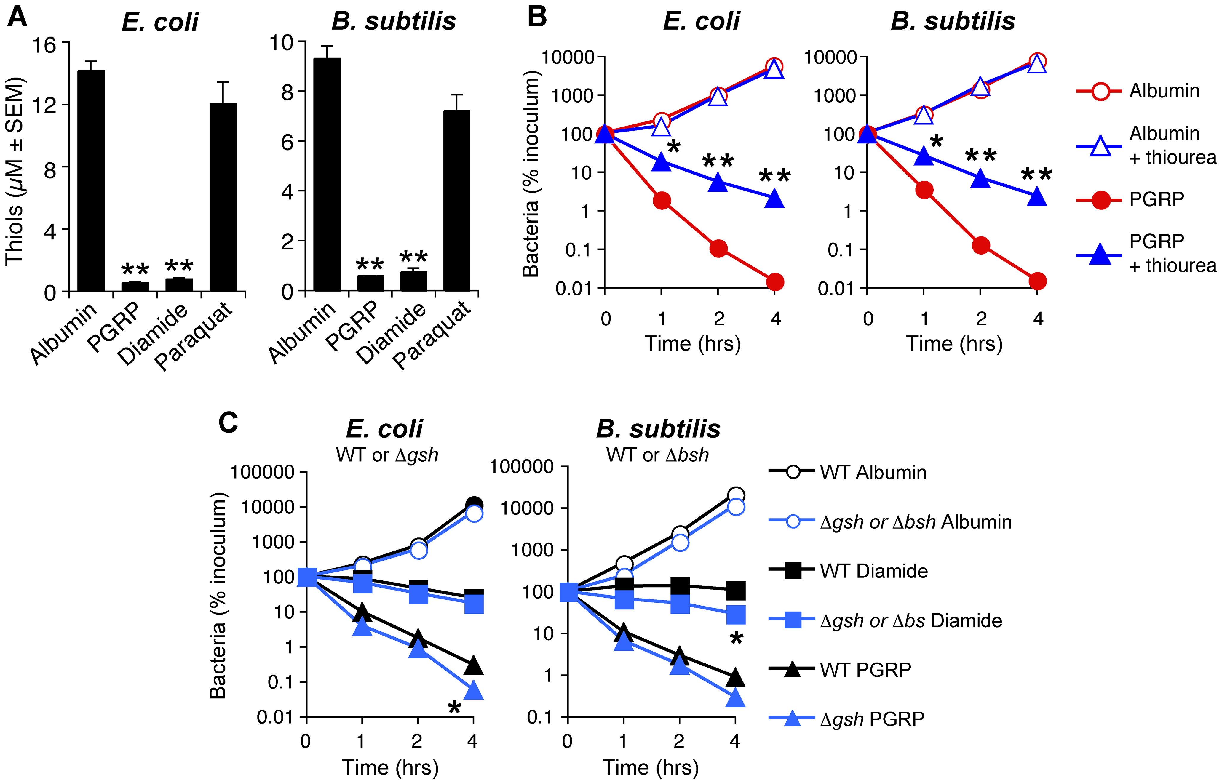 PGRP induces thiol depletion, which is required but not sufficient for bacterial killing.