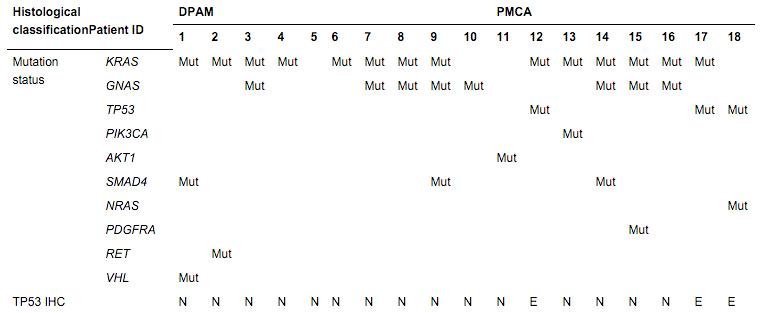 Mutation status and IHC of TP53