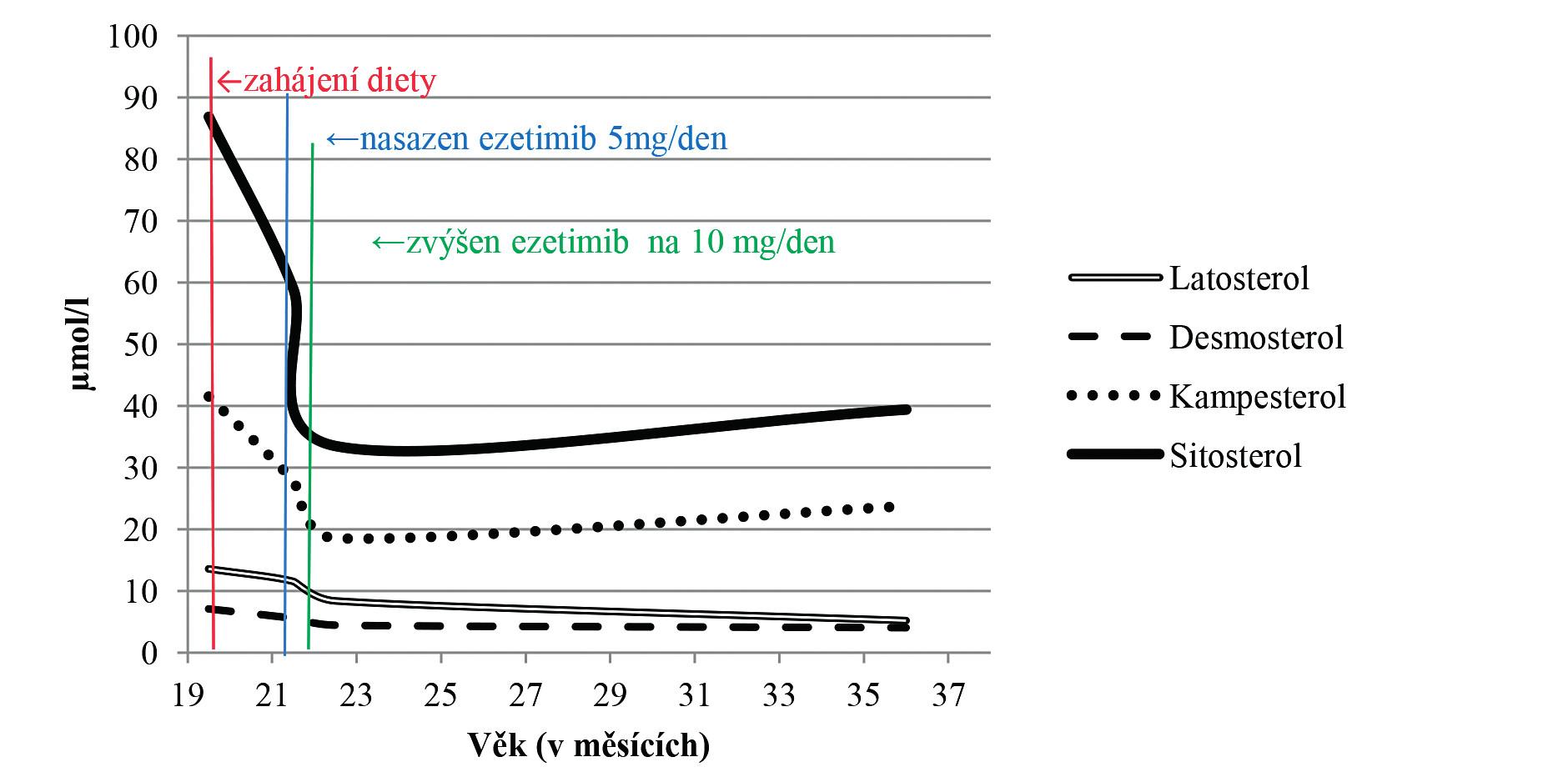 Graf 2b. Změny plazmatických koncentrací noncholesterolových sterolů u pacienta se sitosterolémií před zahájením léčby, v průběhu léčby dietou a při léčbě dietou v kombinaci s ezetimibem.