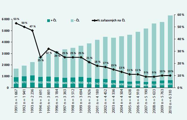 Počet dialyzovaných pacientů a jejich zařazení na listinu čekatelů v procentech (1991–2010)